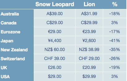 Lion Price Changes in Local Currency