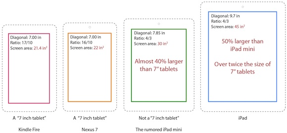 http://images.macrumors.com/article-new/2012/07/tablet_size_comparison.jpg