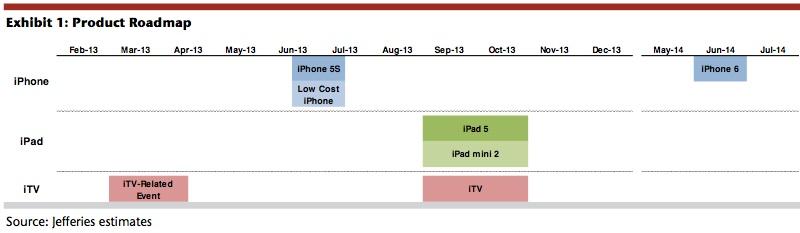 jefferies_apple_roadmap_feb13