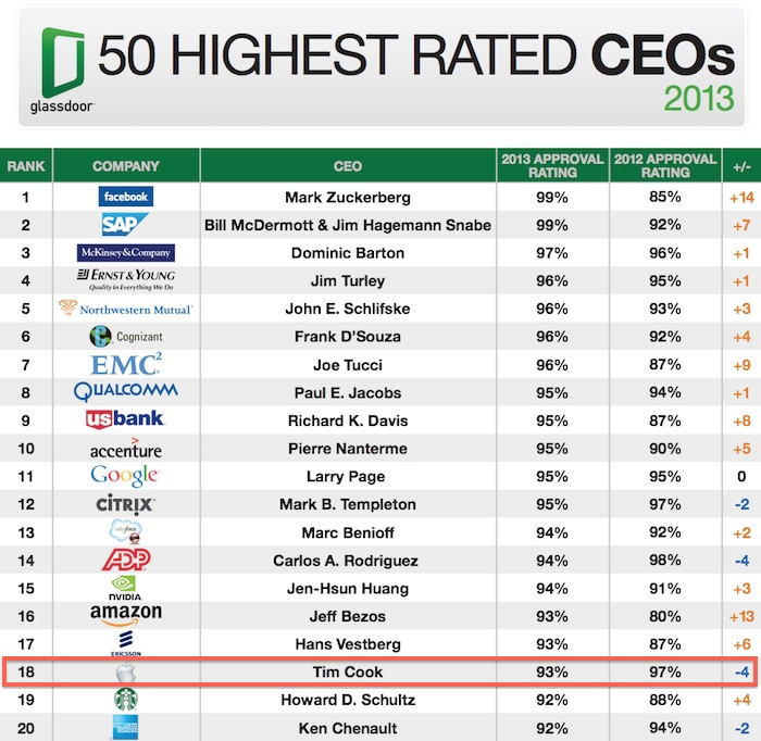 glassdoor_ceo_approval_2013