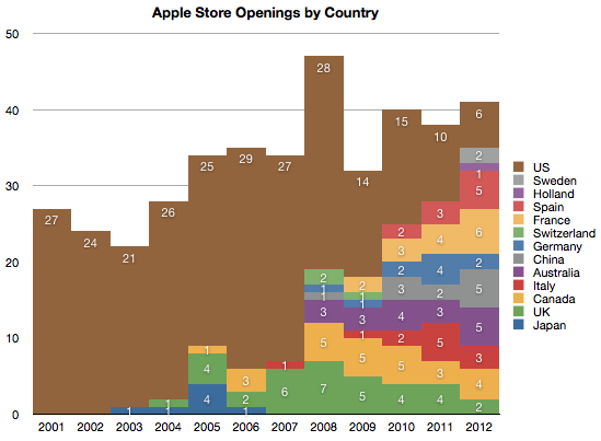applestoreopenings