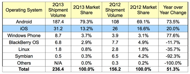 Android Dominates Nearly 80% of Smartphone Market, iOS Drops