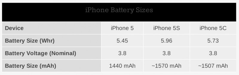 iphone_5_5s_5c_batteries