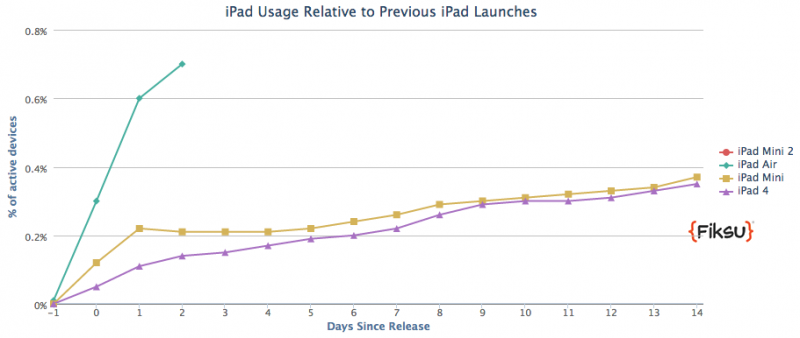 ipadairusage_vs_otheripads