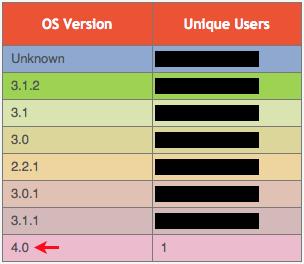 iPhone OS 4.0 en desarrollo