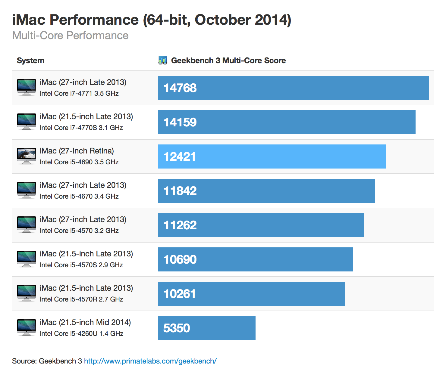 retina-imac-64bit-october-2014-multicore
