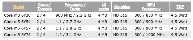 Intel Skylake Core M MacBook