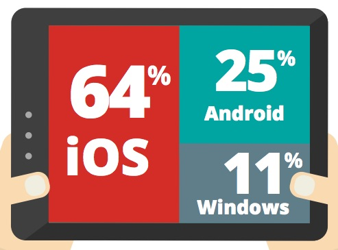 good-technology-q2-tablet-share