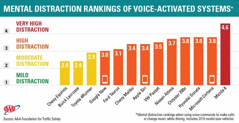 AAA-Mental-Distraction-Rankings