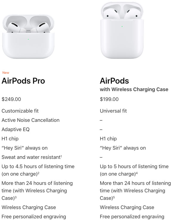 Airpods Pro Everything You Need To Know