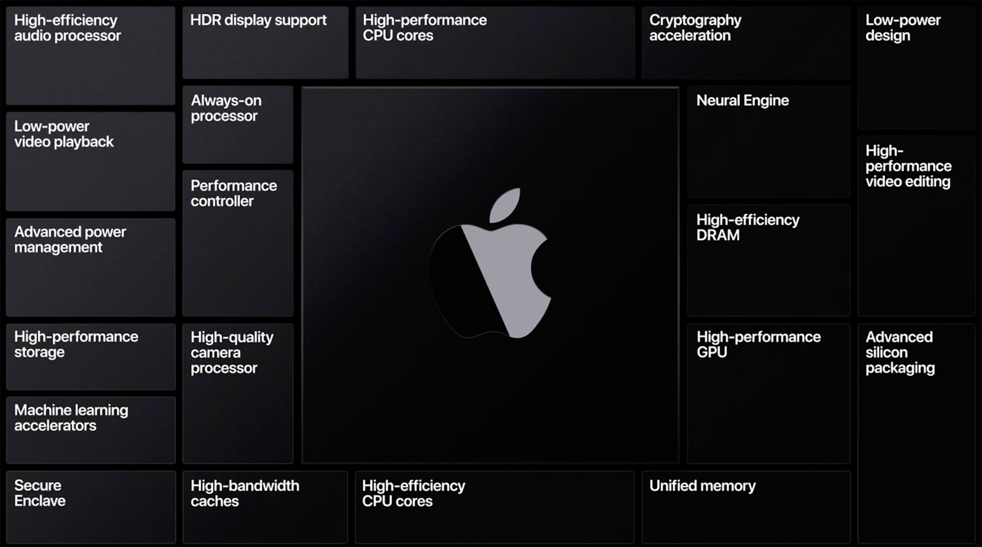 Apple Silicon (Arm) Macs: Coming in Late 2020 - Mac Rumors