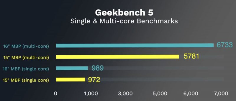 macbookpro16geekbench5