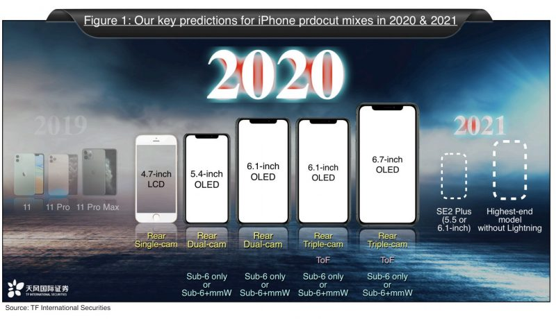 Kuo Apple to Launch Five iPhones in 2020, Including 5.4