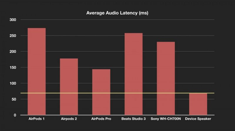 latency chart
