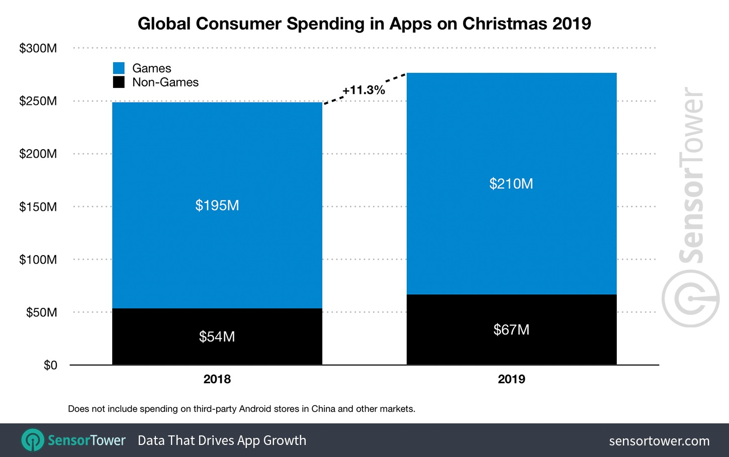https://images.macrumors.com/article-new/2020/01/christmas-2019-app-revenue-worldwide-sensor-tower.jpg