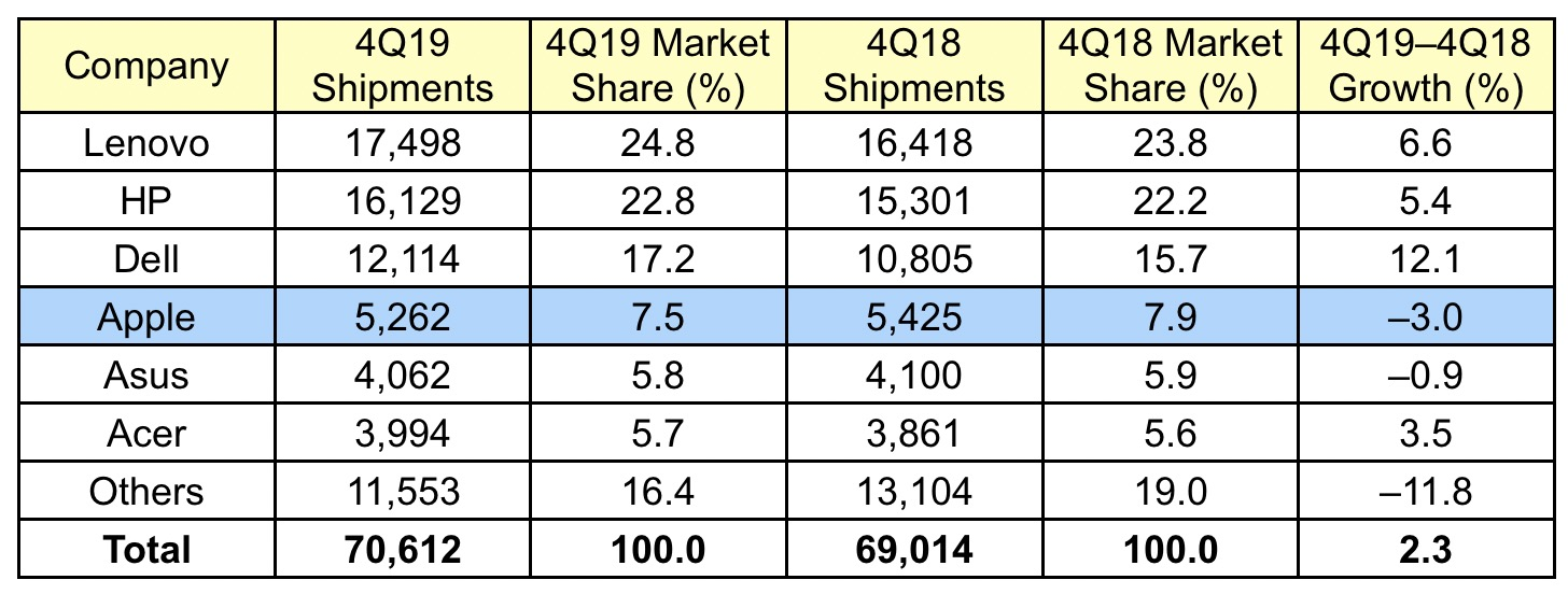 photo of Mac Shipments Down in Q4 2019 Amid Overall PC Market Growth image