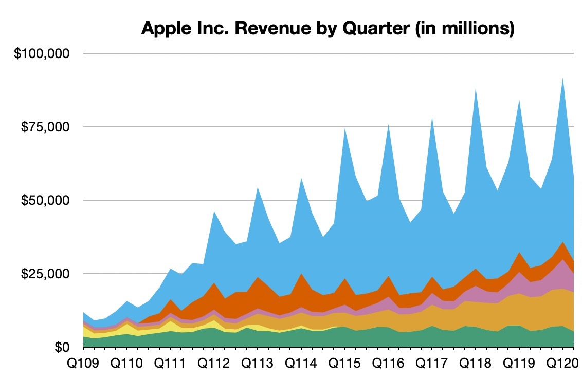 Image of article 'Apple Reports 2Q 2020 Results: $11.2B Profit on $58.3B Revenue, All-Time Record for Services Revenue'