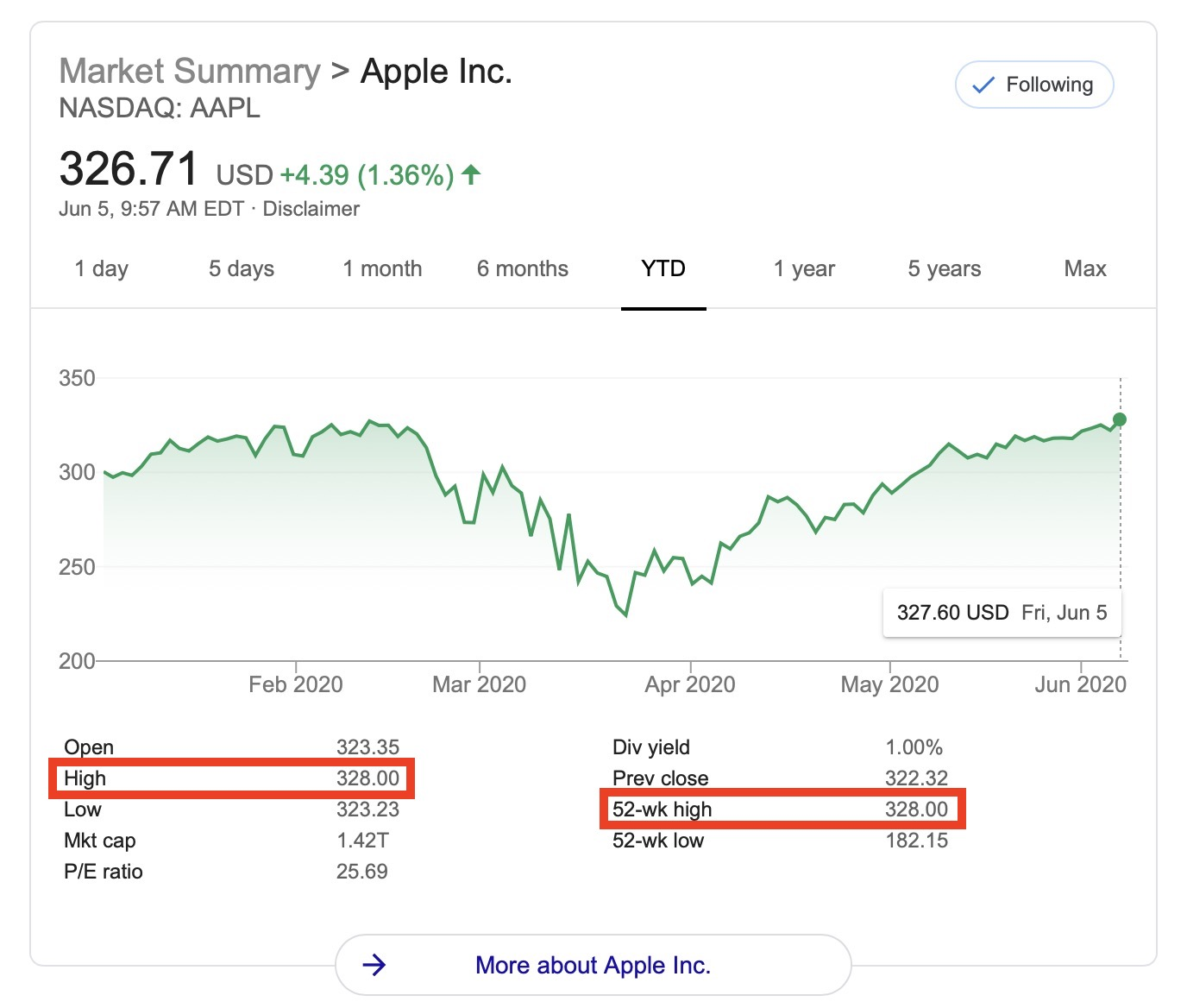 Apple S Stock Price Hits A New All Time High Updated Macrumors Forums