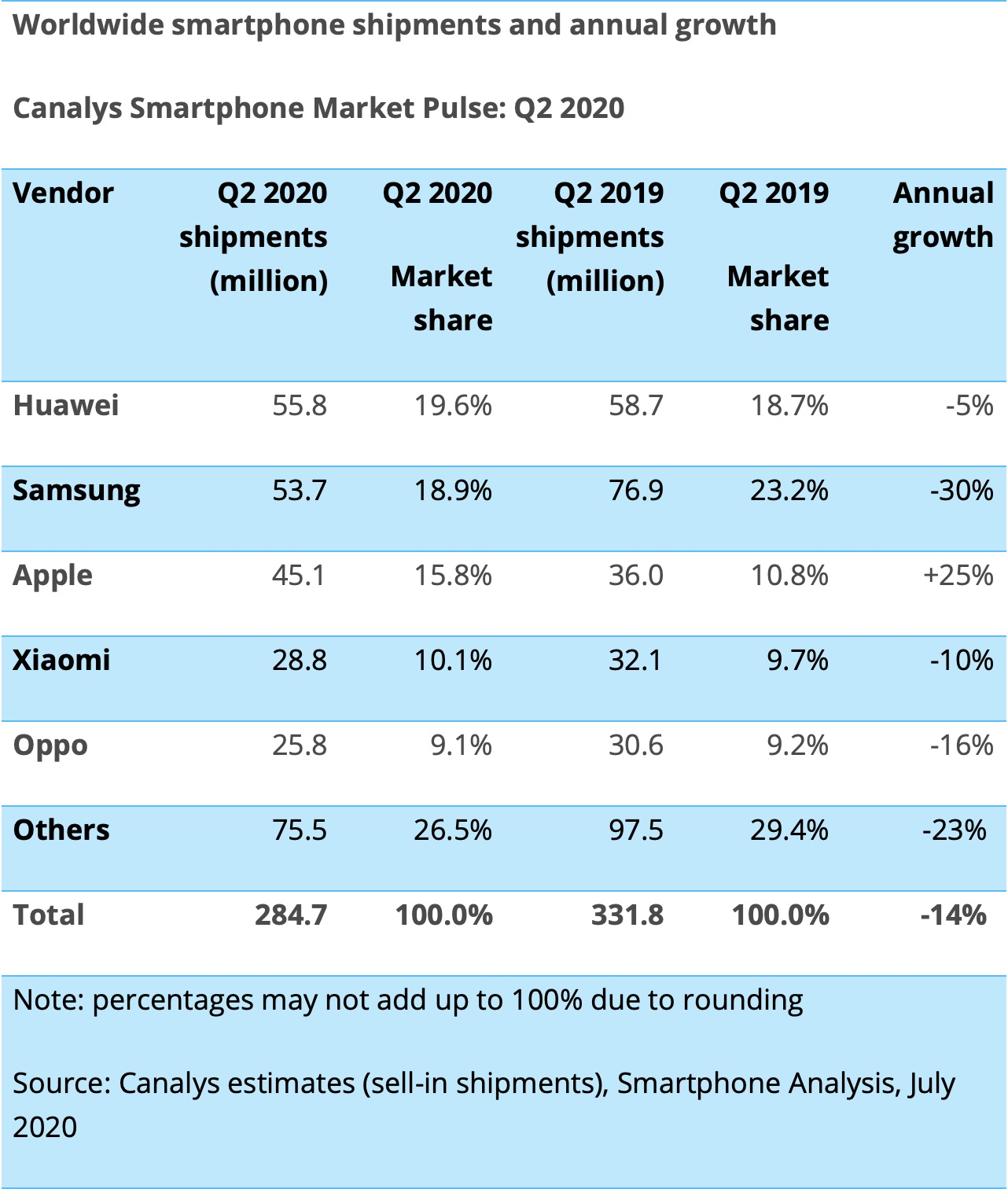 photo of Apple Smartphone Shipments Grow as Huawei Takes Top Spot in Q2 2020 image