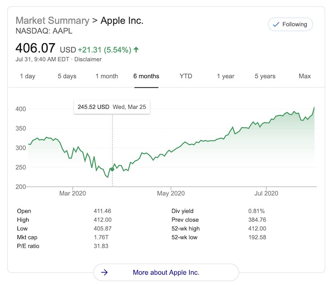 photo of Apple's Stock Price Officially Crosses the $400 Mark image