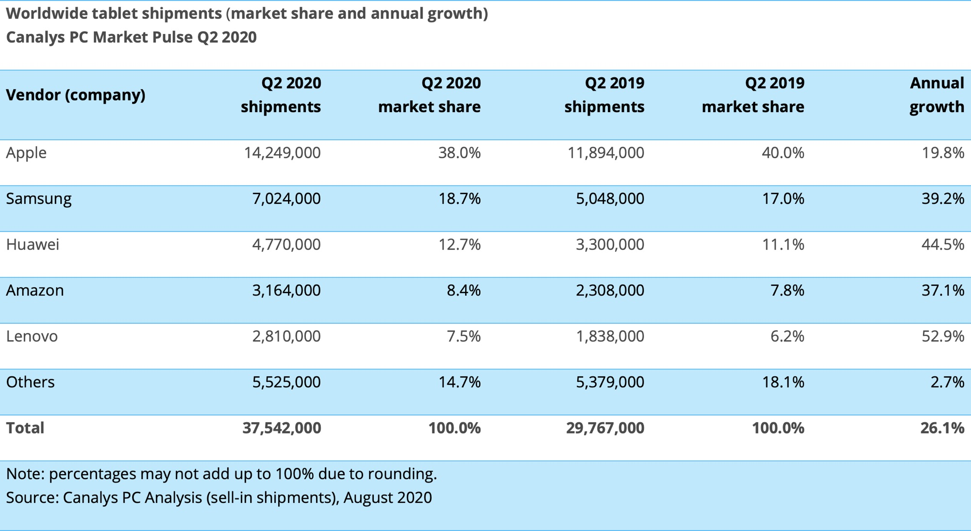 photo of Apple Shipped an Estimated 14.3 Million iPads Worldwide in Q2 2020 Amid Surging Tablet Market image