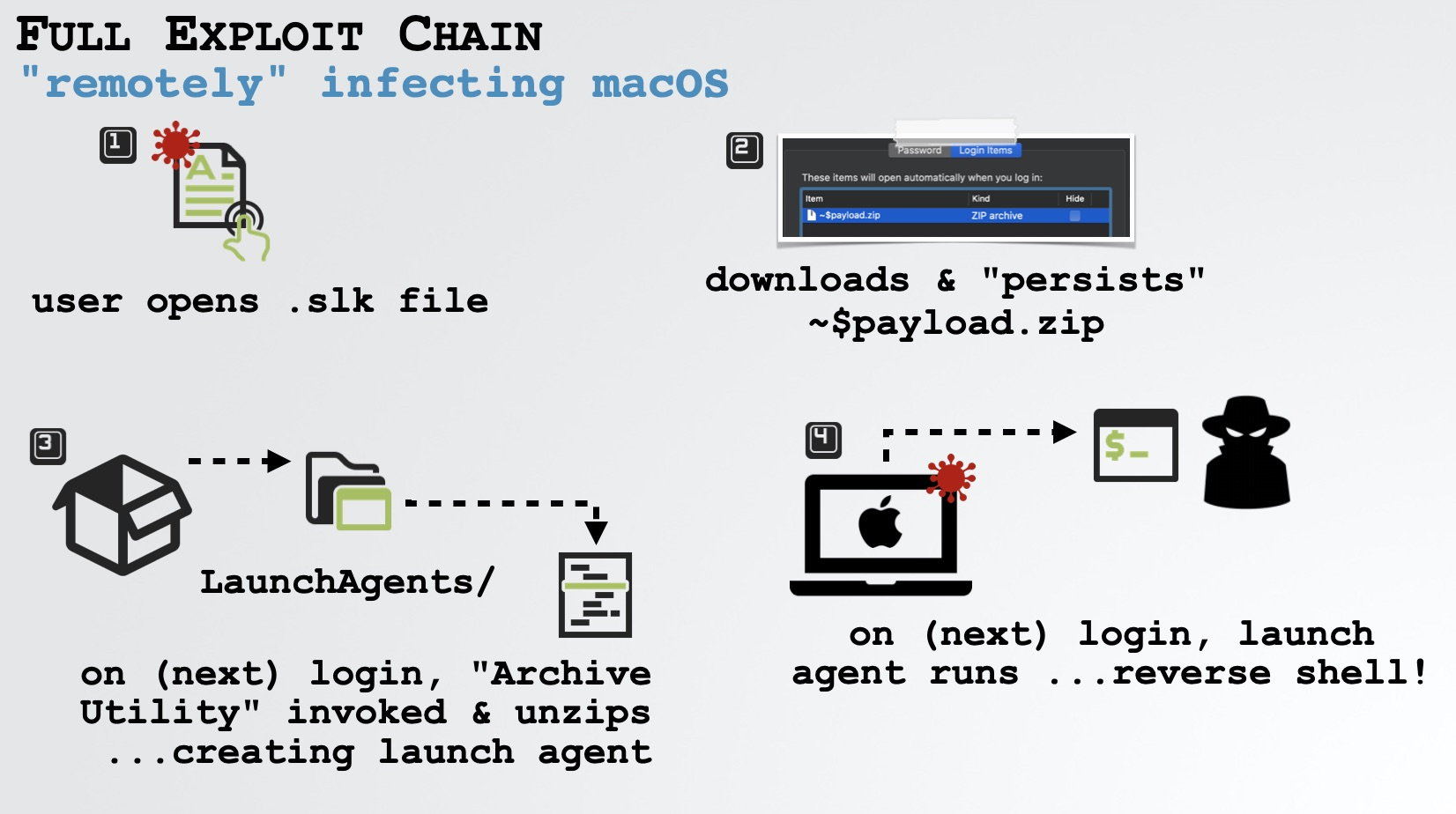 photo of Security Researcher Shows Off Now-Fixed macOS Hack That Used Microsoft Office image