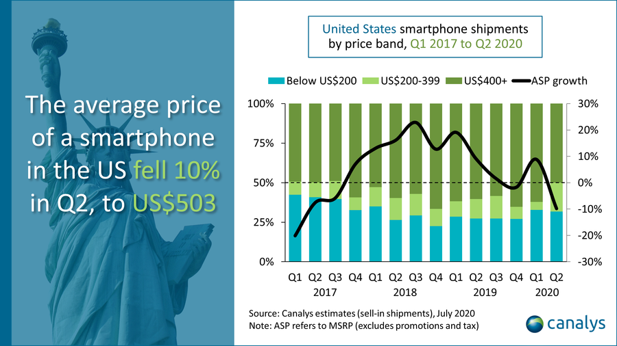 photo of Apple Shipped 15 million iPhones in the U.S. in Q2 2020, a New Domestic Record image
