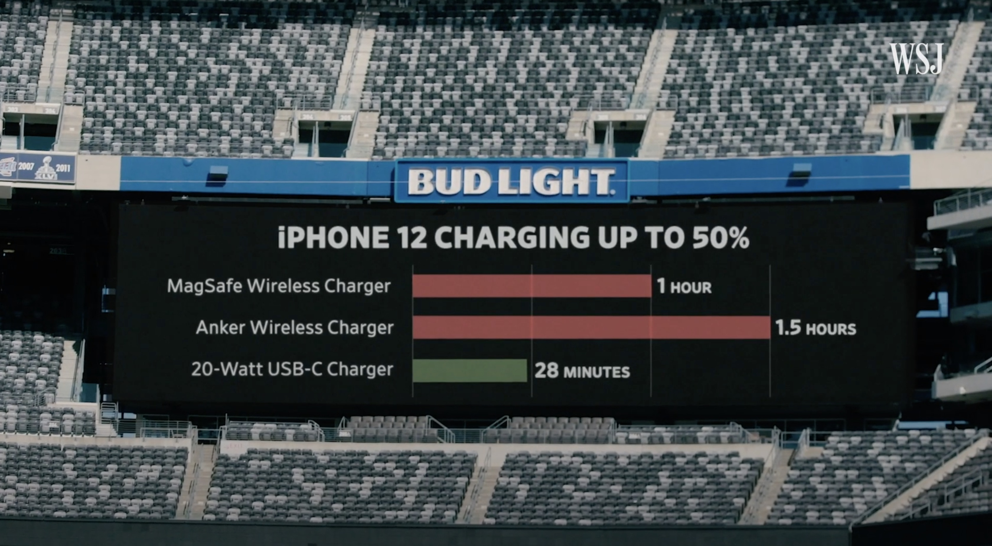 photo of MagSafe Charges 2x Slower Than Wired 20W USB-C Charger image