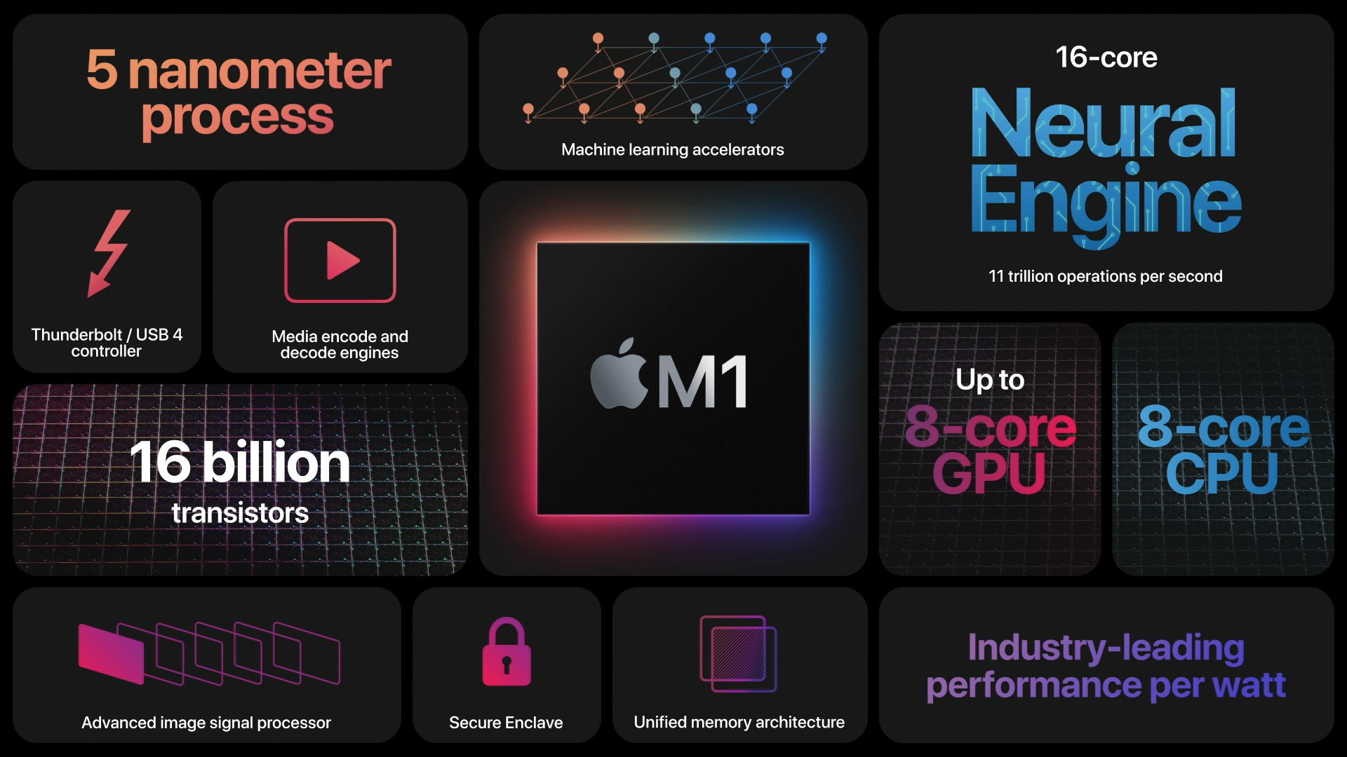 m1 chip slide