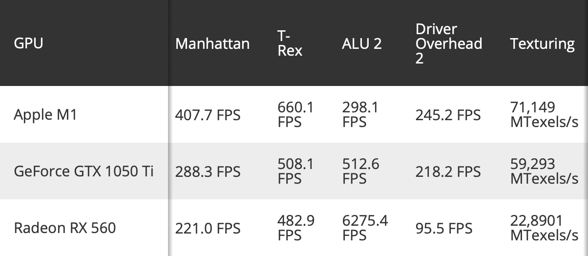 m1 gpu benchmarks 2