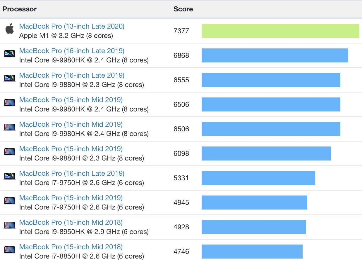 macbook pro m1 multi core comparison