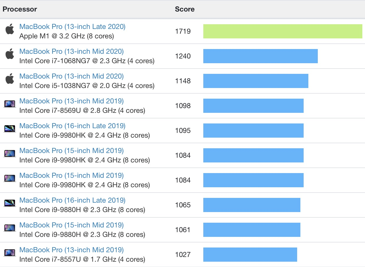 macbook pro single core m1 comparison