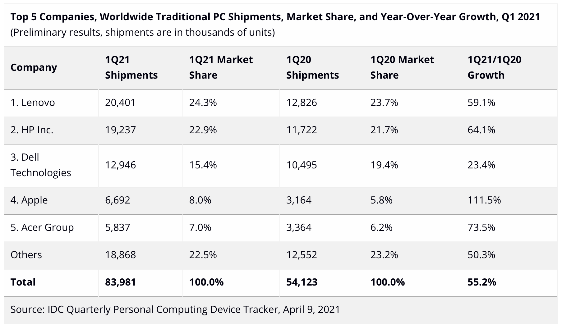 idc mac shipments q1 2021