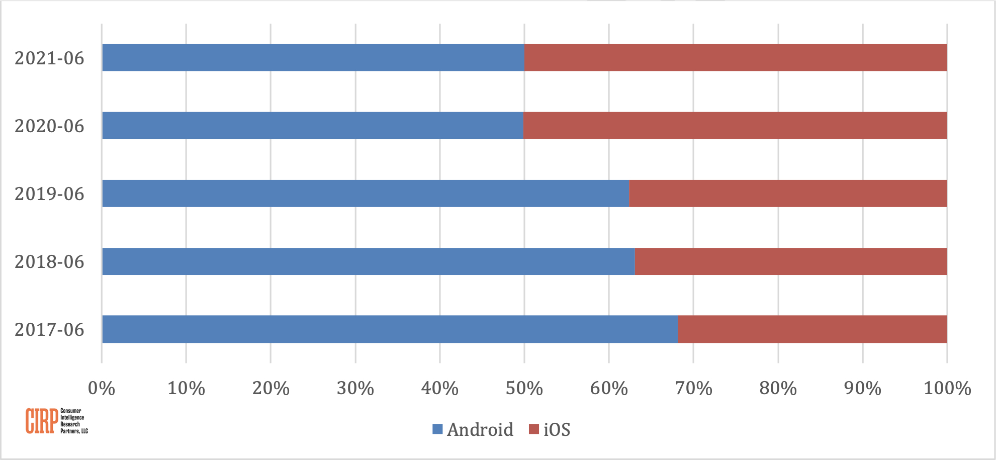 iOS and Android Activations Now Split Evenly in the U.S., Research Shows