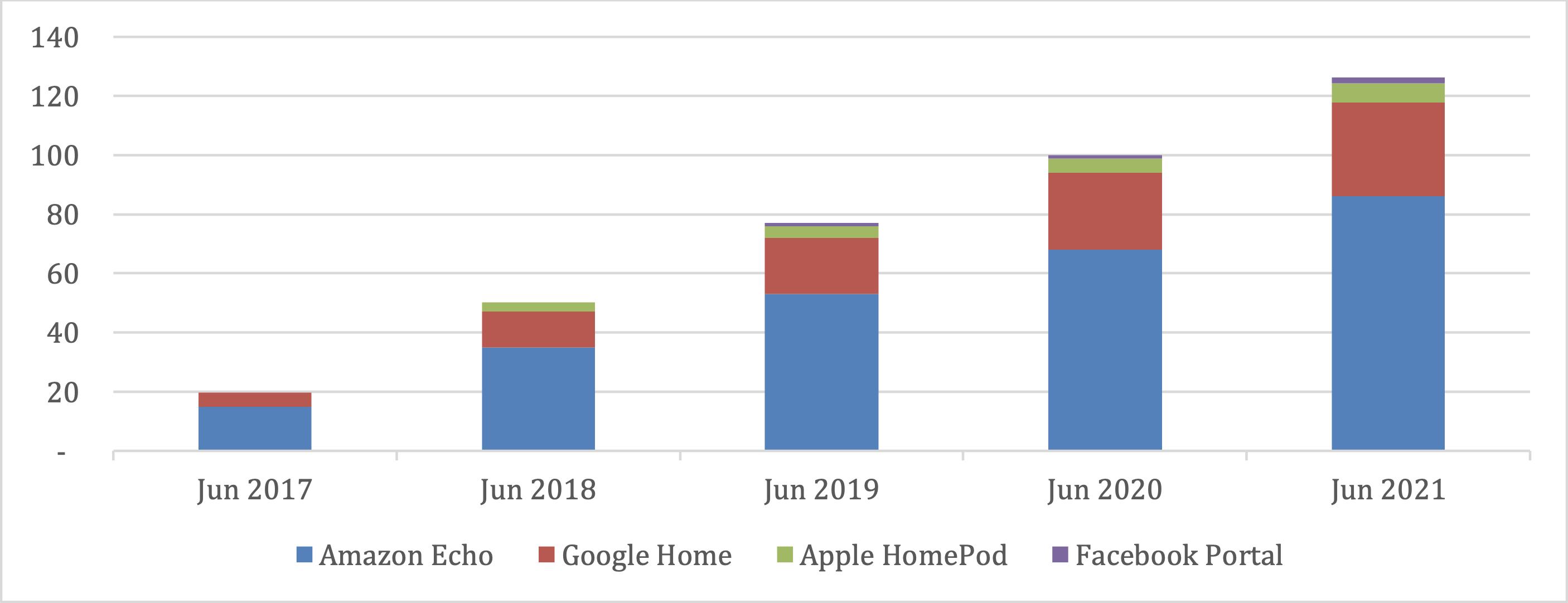 smart speaker market share 2021 cirp
