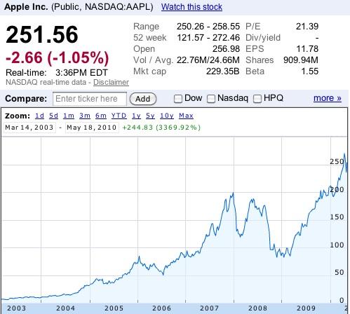 Best option strategy for apple stocks