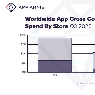 q3 app spending app annie