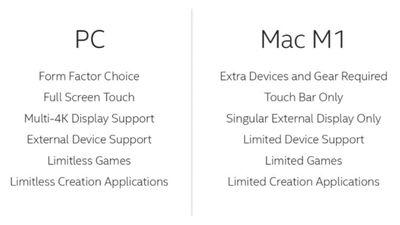 intel pc vs mac