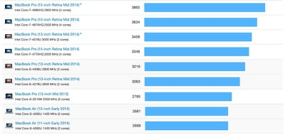 macbookpro-macbookair-geekbench-single-mid2014