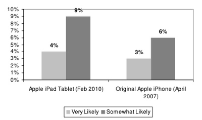 100456 ipad demand