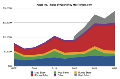 aapl sales by quarter