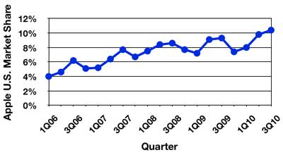104516 gartner 3Q10 us trend
