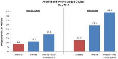 152826 admob may 2010 android ios 500
