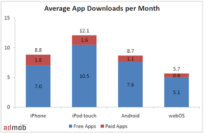 121803 admob average app downloads