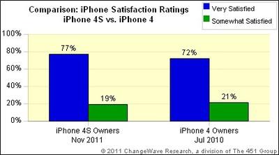 iphone 4s satisfaction nov11