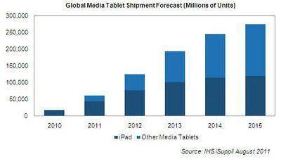 isuppli tablet forecast aug11