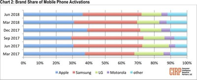 applesamsungactivations
