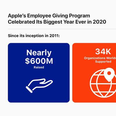Apple Donations infographic 12162020 big
