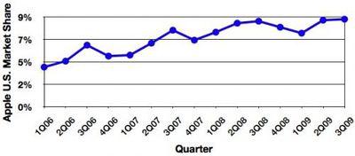 171202 gartner 3Q09 us trend 500