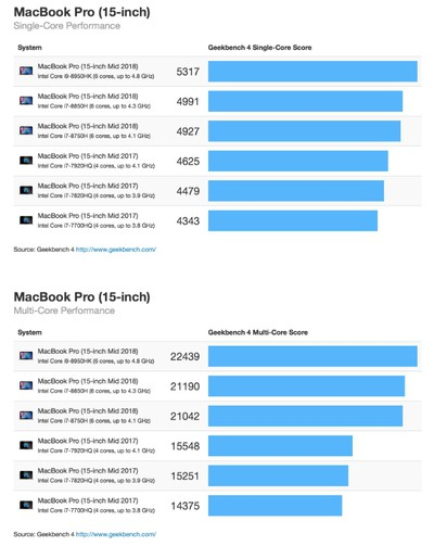 2018 15 inch macbook pro geekbench